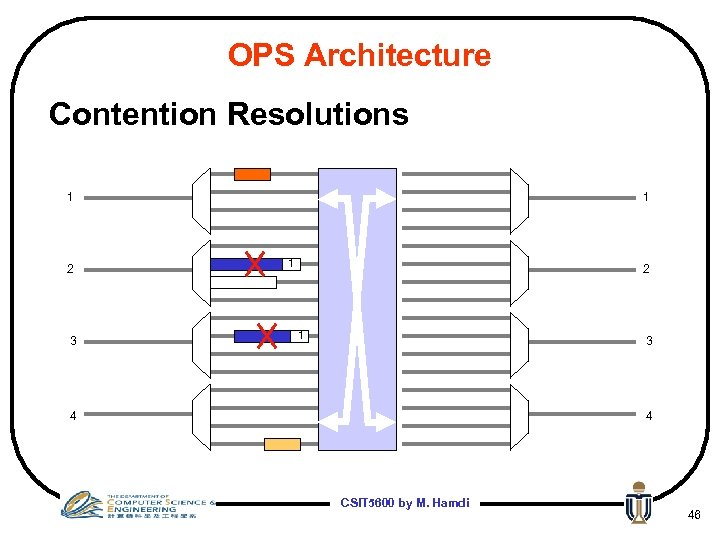 OPS Architecture Contention Resolutions 1 2 3 1 1 2 1 3 4 4