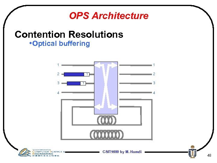 OPS Architecture Contention Resolutions • Optical buffering 1 1 2 3 1 2 1