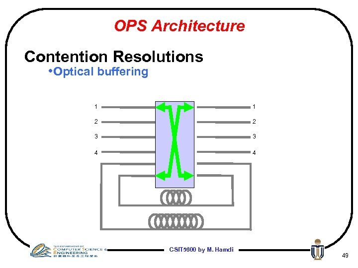 OPS Architecture Contention Resolutions • Optical buffering 1 1 2 2 3 3 4