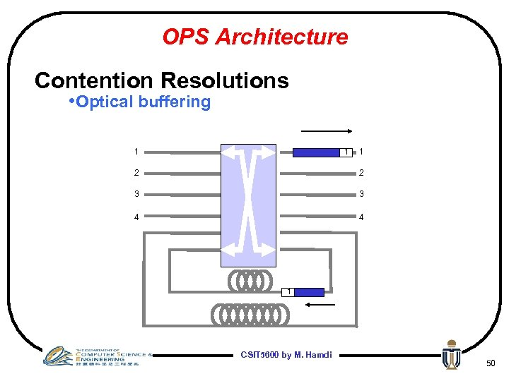 OPS Architecture Contention Resolutions • Optical buffering 1 1 1 2 2 3 3