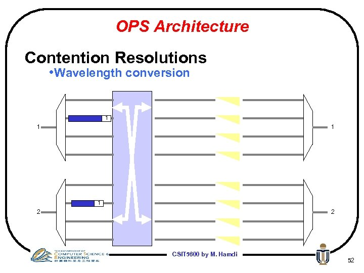 OPS Architecture Contention Resolutions • Wavelength conversion 1 1 2 2 CSIT 5600 by