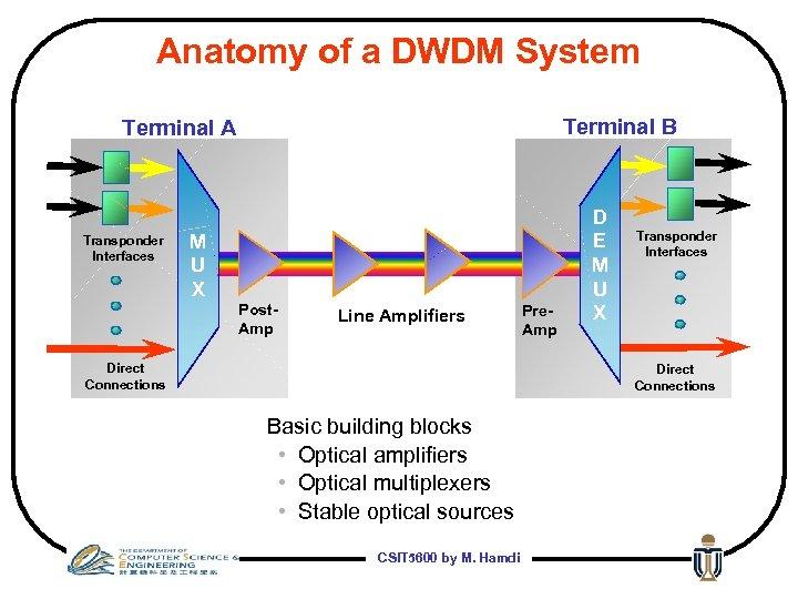 Anatomy of a DWDM System Terminal B Terminal A Transponder Interfaces M U X