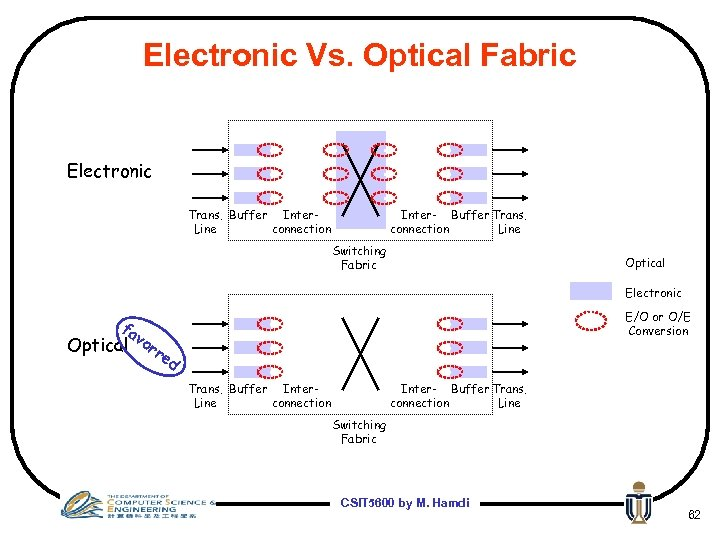 Electronic Vs. Optical Fabric Electronic Trans. Buffer Inter. Line connection Inter- Buffer Trans. connection