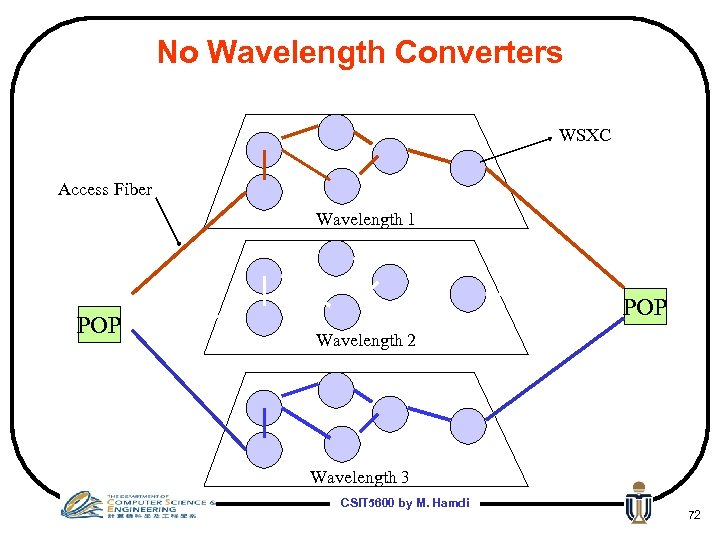 No Wavelength Converters WSXC Access Fiber Wavelength 1 POP Wavelength 2 Wavelength 3 CSIT