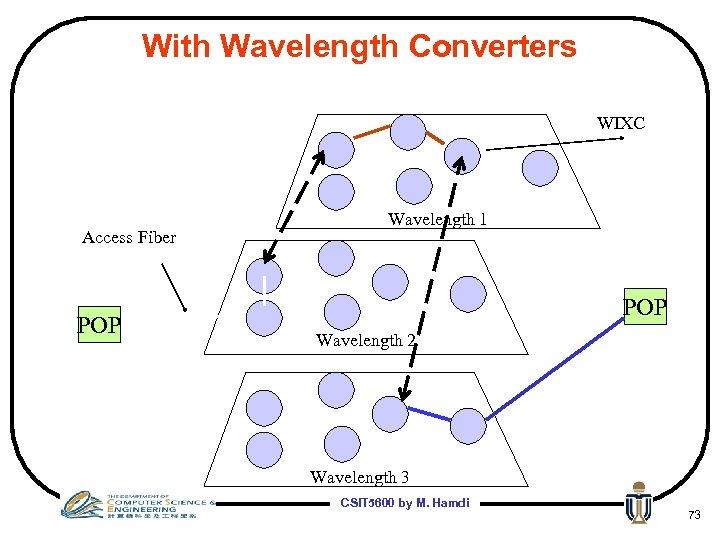 With Wavelength Converters WIXC Access Fiber POP Wavelength 1 POP Wavelength 2 Wavelength 3