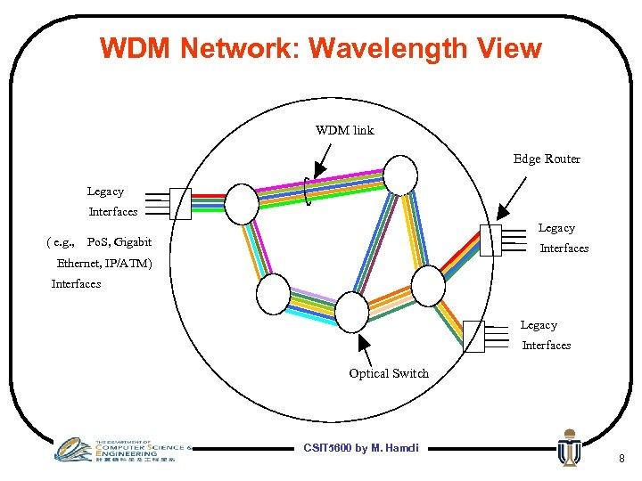 WDM Network: Wavelength View WDM link Edge Router Legacy Interfaces Legacy ( e. g.
