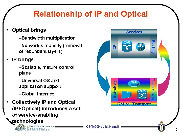 Relationship of IP and Optical • Optical brings –Bandwidth multiplication –Network simplicity (removal of