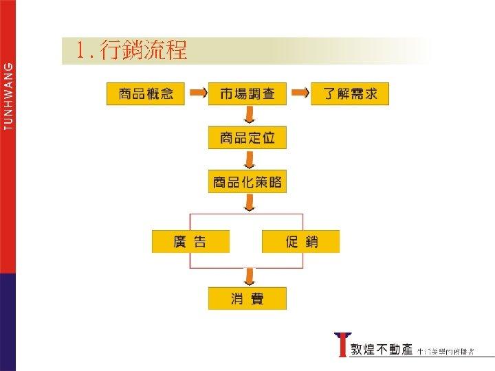 1. 行銷流程