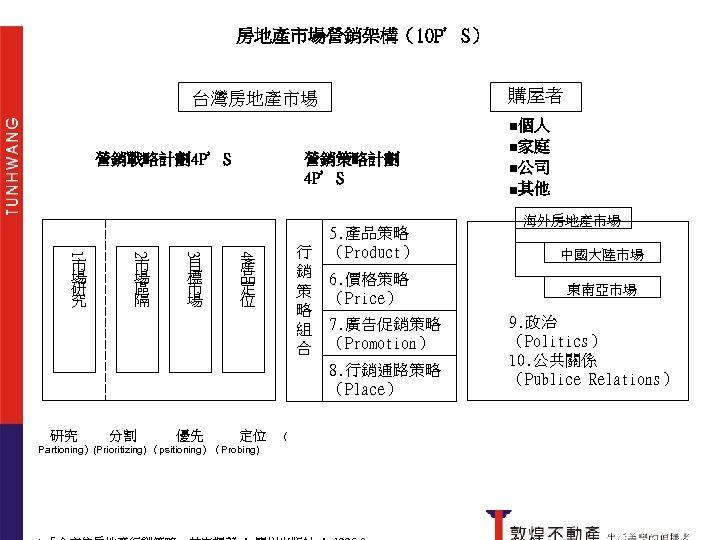 房地產市場營銷架構(10 P'S) 2. 底部說 台灣房地產市場 3. 循環說 營銷策略計劃 4 P'S 營銷戰略計劃4 P'S 目 標
