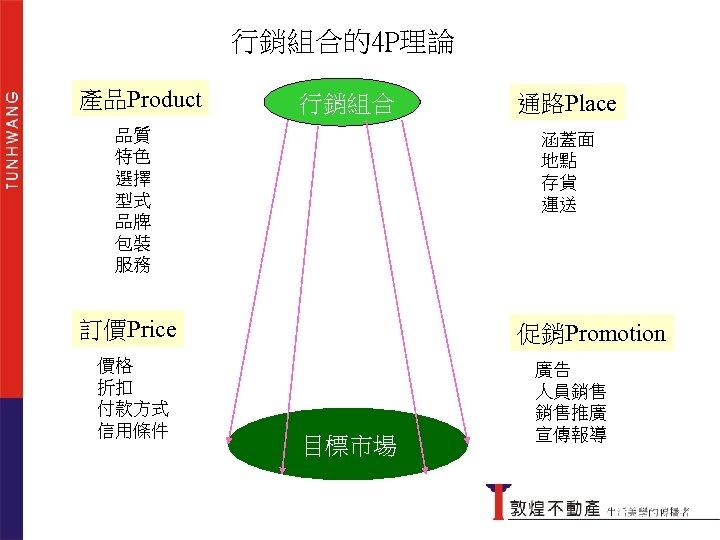 行銷組合的4 P理論 產品Product 行銷組合的4 P理論 行銷組合 品質 特色 選擇 型式 品牌 包裝 服務 涵蓋面