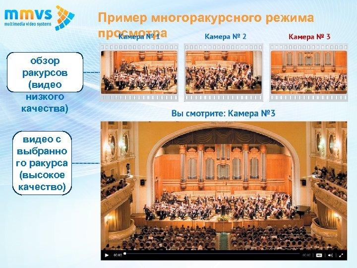 Пример многоракурсного режима просмотра обзор ракурсов (видео низкого качества) видео с выбранно го ракурса