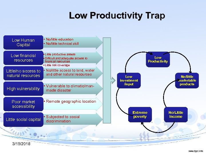 Low Productivity Trap Low Human Capital Low financial resources • No/little education • No/little