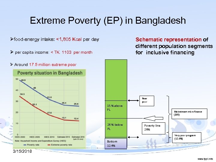Extreme Poverty (EP) in Bangladesh Øfood-energy intake: <1, 805 Kcal per day Schematic representation