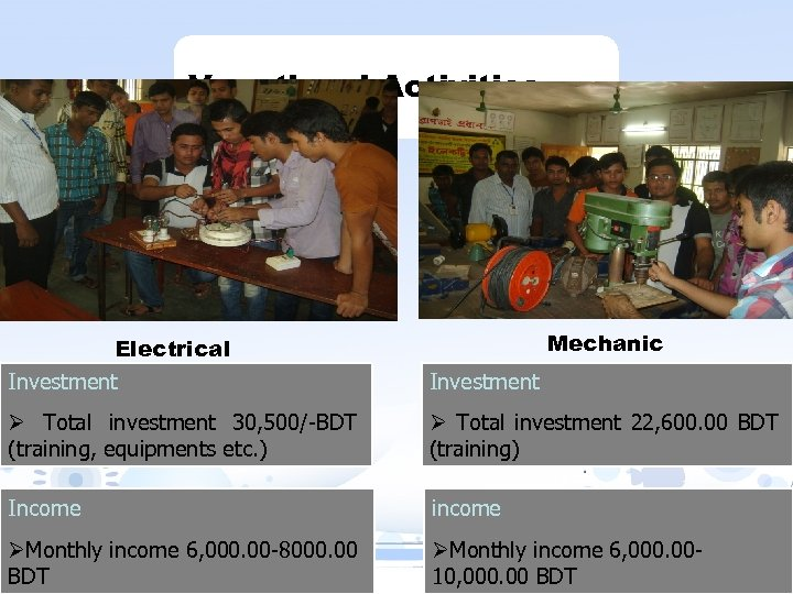 Vocational Activities Mechanic Electrical Investment Ø Total investment 30, 500/-BDT (training, equipments etc. )