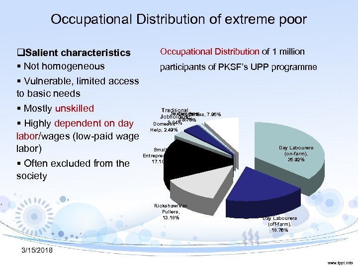 Occupational Distribution of extreme poor Occupational Distribution of 1 million q. Salient characteristics §