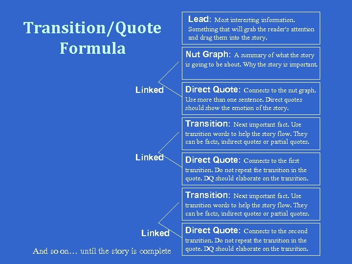 Transition/Quote Formula Linked Lead: Most interesting information. Something that will grab the reader's attention