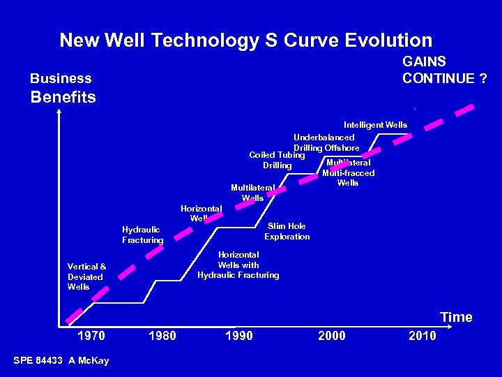 New Well Technology S Curve Evolution GAINS CONTINUE ? Business Benefits ? Intelligent Wells