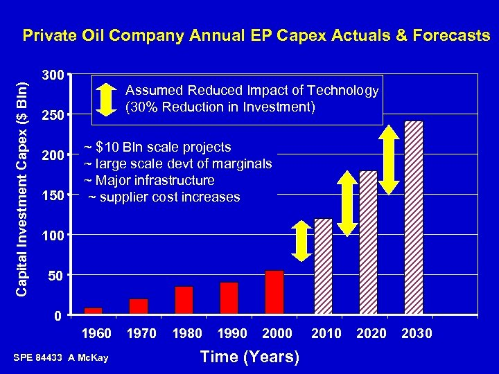 Capital Investment Capex ($ Bln) Private Oil Company Annual EP Capex Actuals & Forecasts
