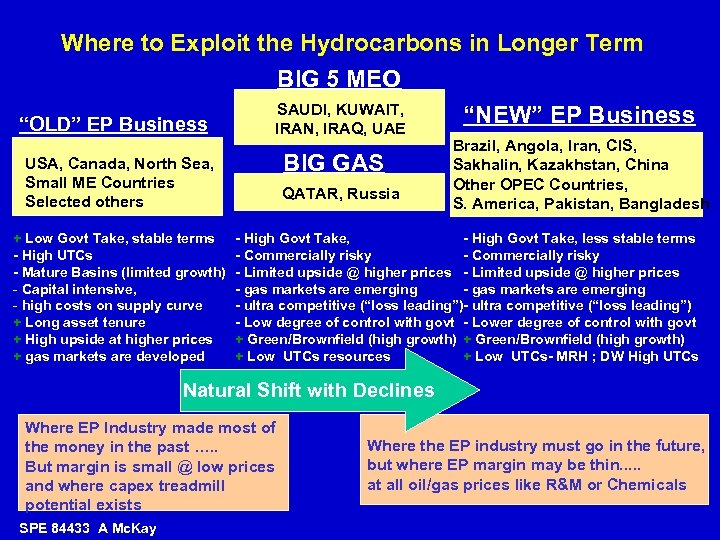 "Where to Exploit the Hydrocarbons in Longer Term BIG 5 MEO SAUDI, KUWAIT, ""NEW"""