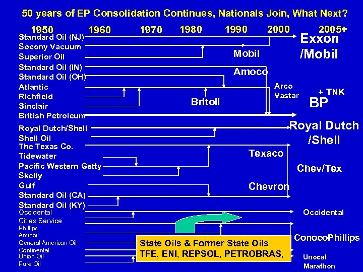 50 years of EP Consolidation Continues, Nationals Join, What Next? 1950 Standard Oil (NJ)