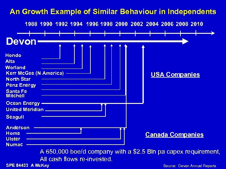 An Growth Example of Similar Behaviour in Independents 1988 1990 1992 1994 1996 1998