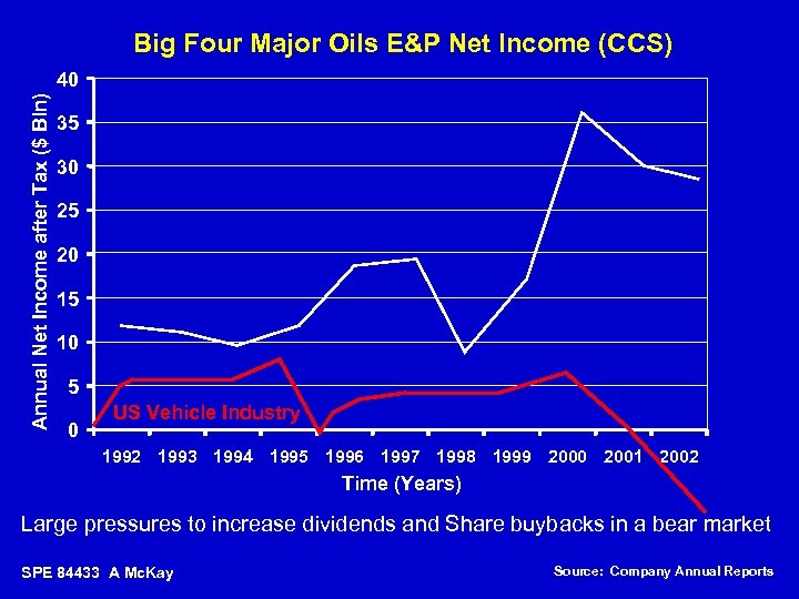 Big Four Major Oils E&P Net Income (CCS) Annual Net Income after Tax ($