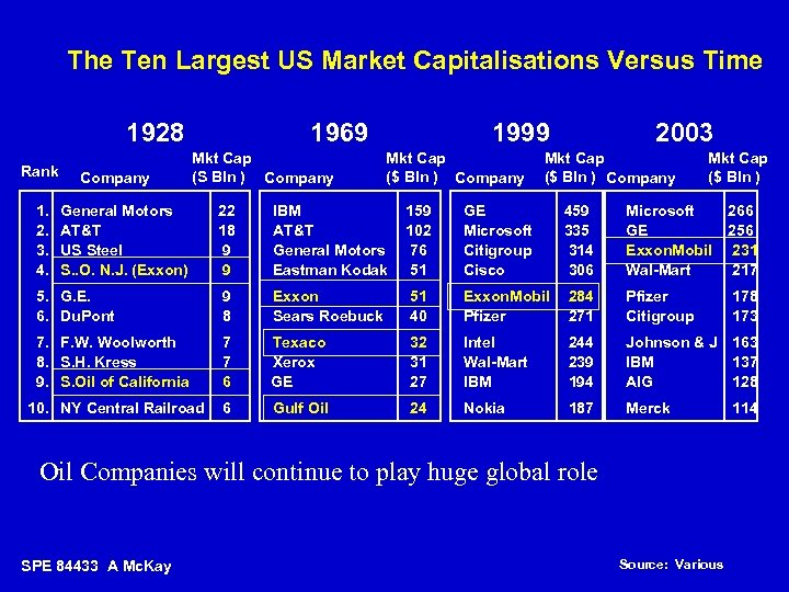 The Ten Largest US Market Capitalisations Versus Time 1928 Rank 1. 2. 3. 4.