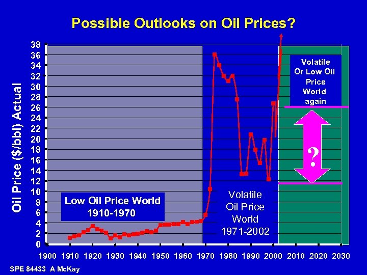 Oil Price ($/bbl) Actual Possible Outlooks on Oil Prices? 38 36 34 32 30