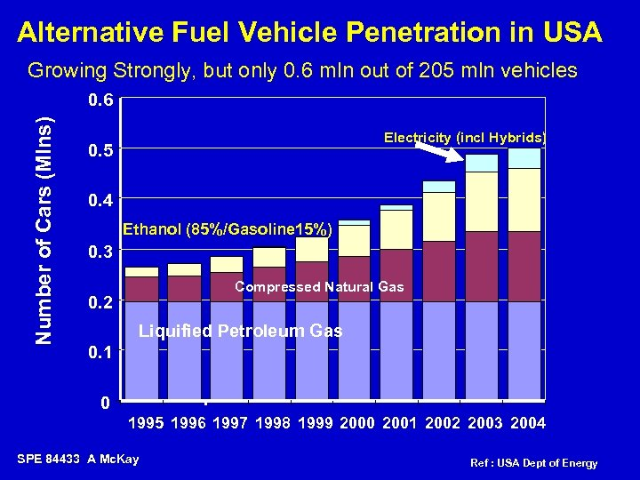 Alternative Fuel Vehicle Penetration in USA Growing Strongly, but only 0. 6 mln out