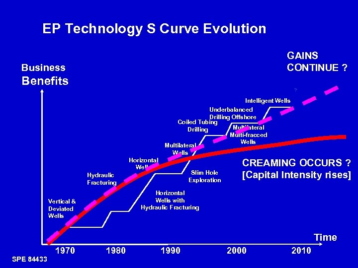 EP Technology S Curve Evolution GAINS CONTINUE ? Business Benefits ? Intelligent Wells Underbalanced