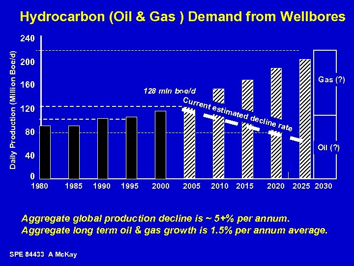 Hydrocarbon (Oil & Gas ) Demand from Wellbores Daily Production (Million Boe/d) 240 200