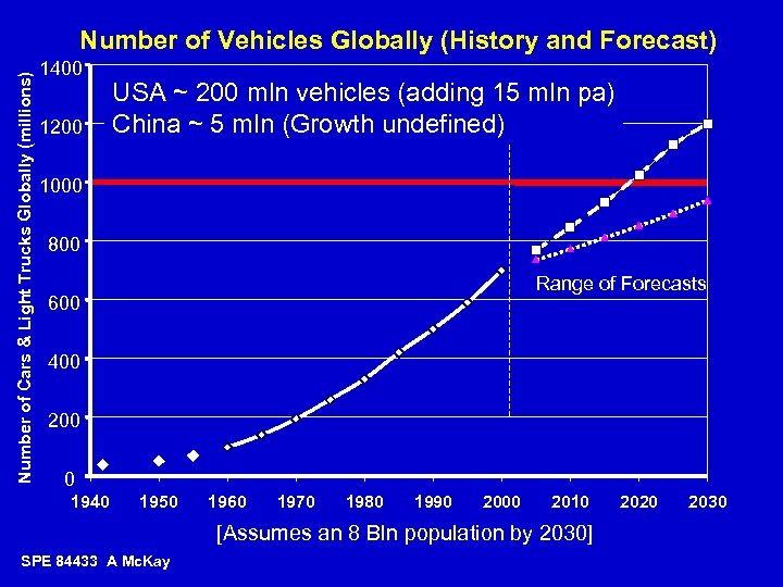 Number of Cars & Light Trucks Globally (millions) Number of Vehicles Globally (History and