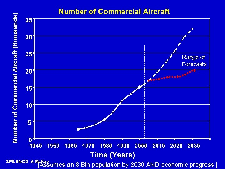Number of Commercial Aircraft (thousands) Number of Commercial Aircraft 35 30 25 Range of
