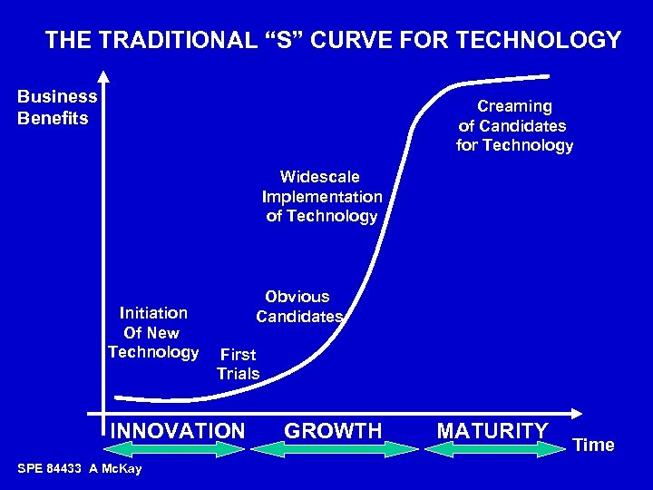 "THE TRADITIONAL ""S"" CURVE FOR TECHNOLOGY Business Benefits Creaming of Candidates for Technology Widescale"