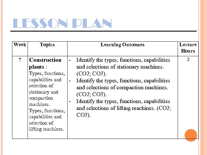 LESSON PLAN Week 7 Topics Learning Outcomes - Identify the types, functions, capabilities and