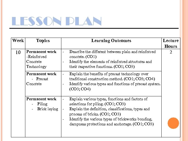 LESSON PLAN Week 10 Topics Learning Outcomes Permanent work -Reinforced Concrete Technology - Permanent