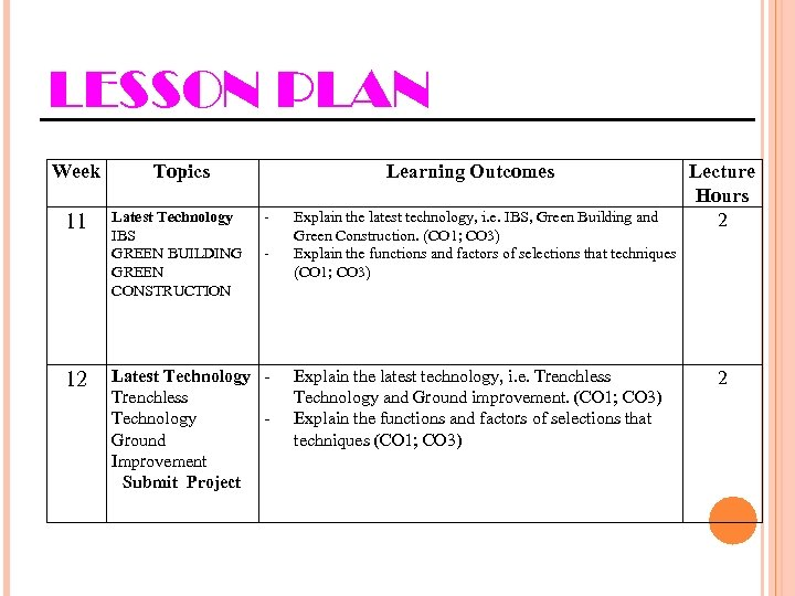 LESSON PLAN Week 11 12 Topics Latest Technology IBS GREEN BUILDING GREEN CONSTRUCTION Learning