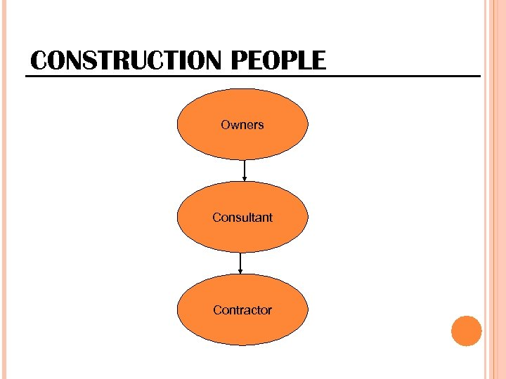 CONSTRUCTION PEOPLE Owners Consultant Contractor