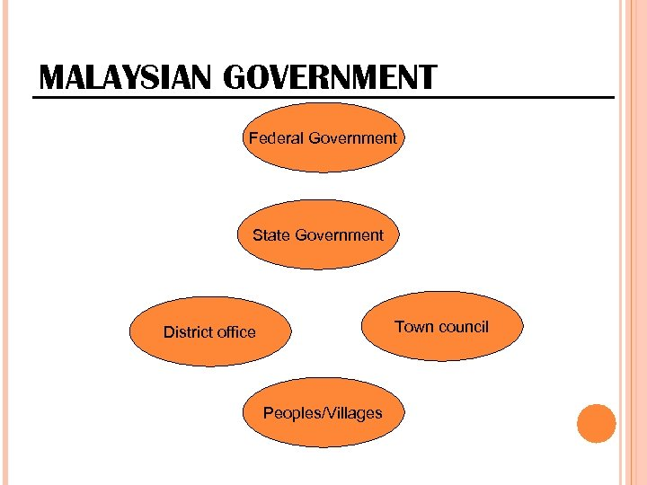 MALAYSIAN GOVERNMENT Federal Government State Government Town council District office Peoples/Villages