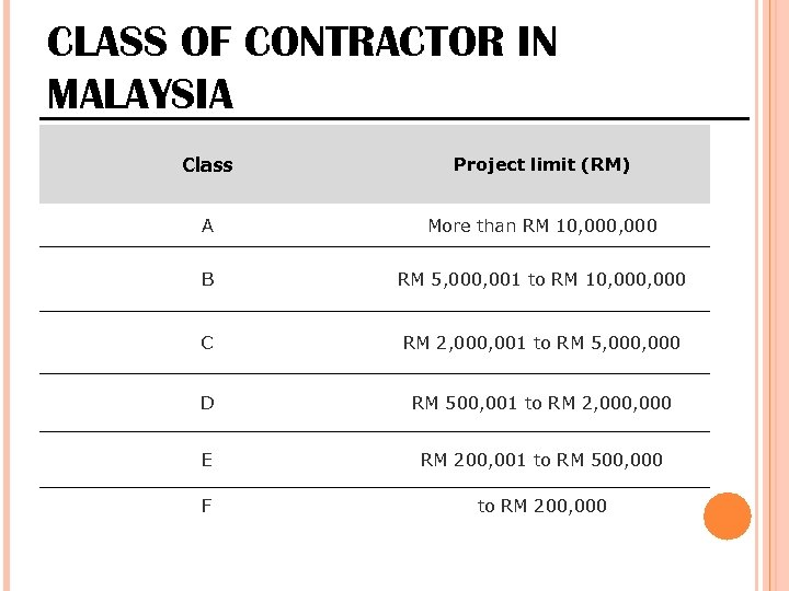 CLASS OF CONTRACTOR IN MALAYSIA Class Project limit (RM) A More than RM 10,