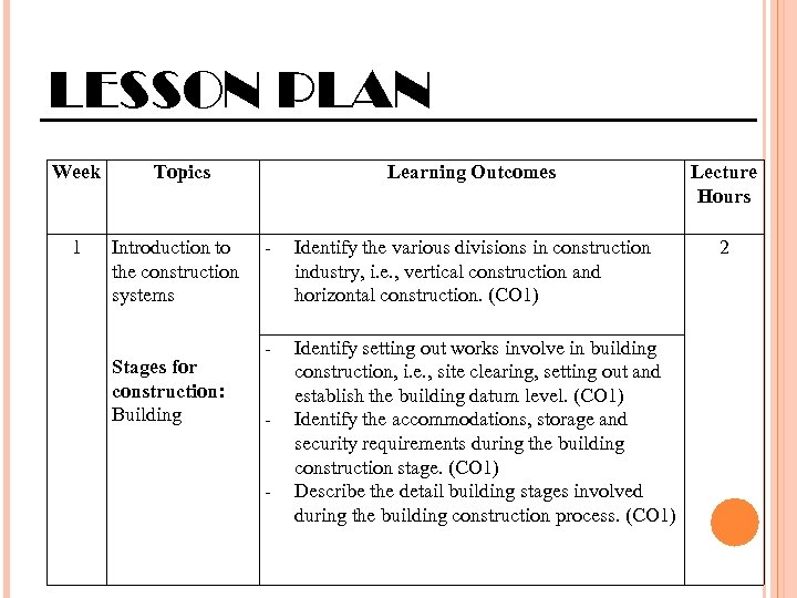 LESSON PLAN Week 1 Topics Introduction to the construction systems Stages for construction: Building