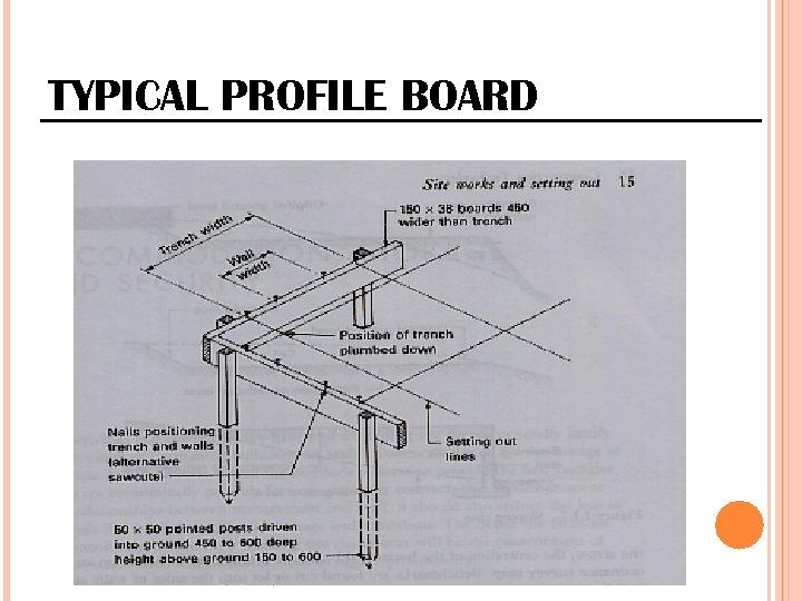 TYPICAL PROFILE BOARD
