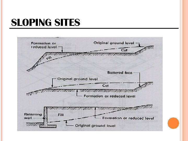 SLOPING SITES