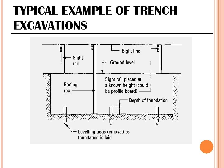 TYPICAL EXAMPLE OF TRENCH EXCAVATIONS