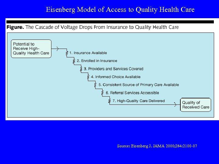 Eisenberg Model of Access to Quality Health Care Source: Eisenberg J. JAMA 2000; 284: