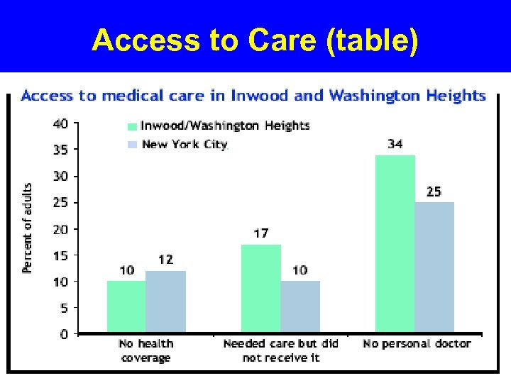 Access to Care (table)