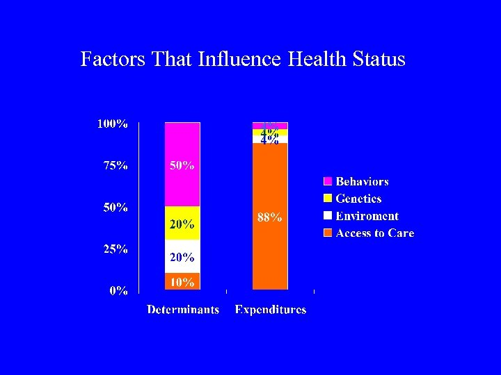 Factors That Influence Health Status