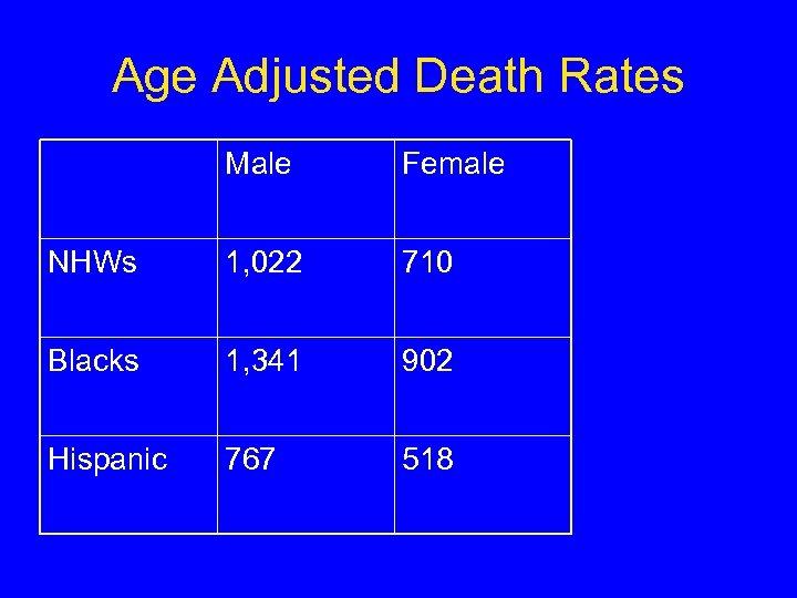 Age Adjusted Death Rates Male Female NHWs 1, 022 710 Blacks 1, 341 902