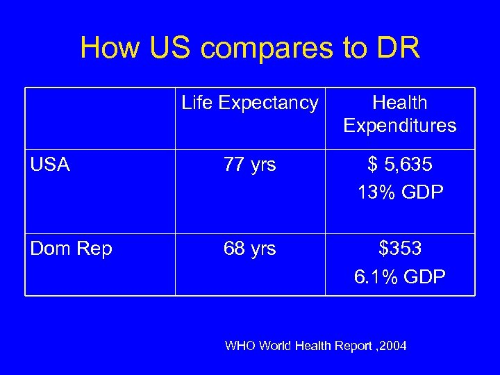 How US compares to DR Life Expectancy Health Expenditures USA 77 yrs $ 5,