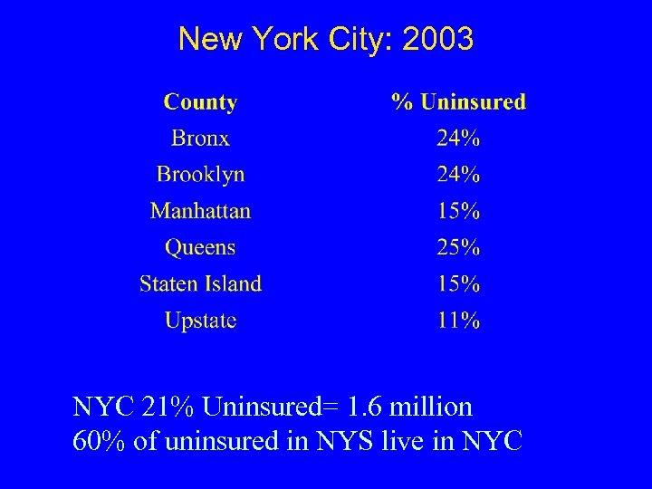 New York City: 2003 NYC 21% Uninsured= 1. 6 million 60% of uninsured in